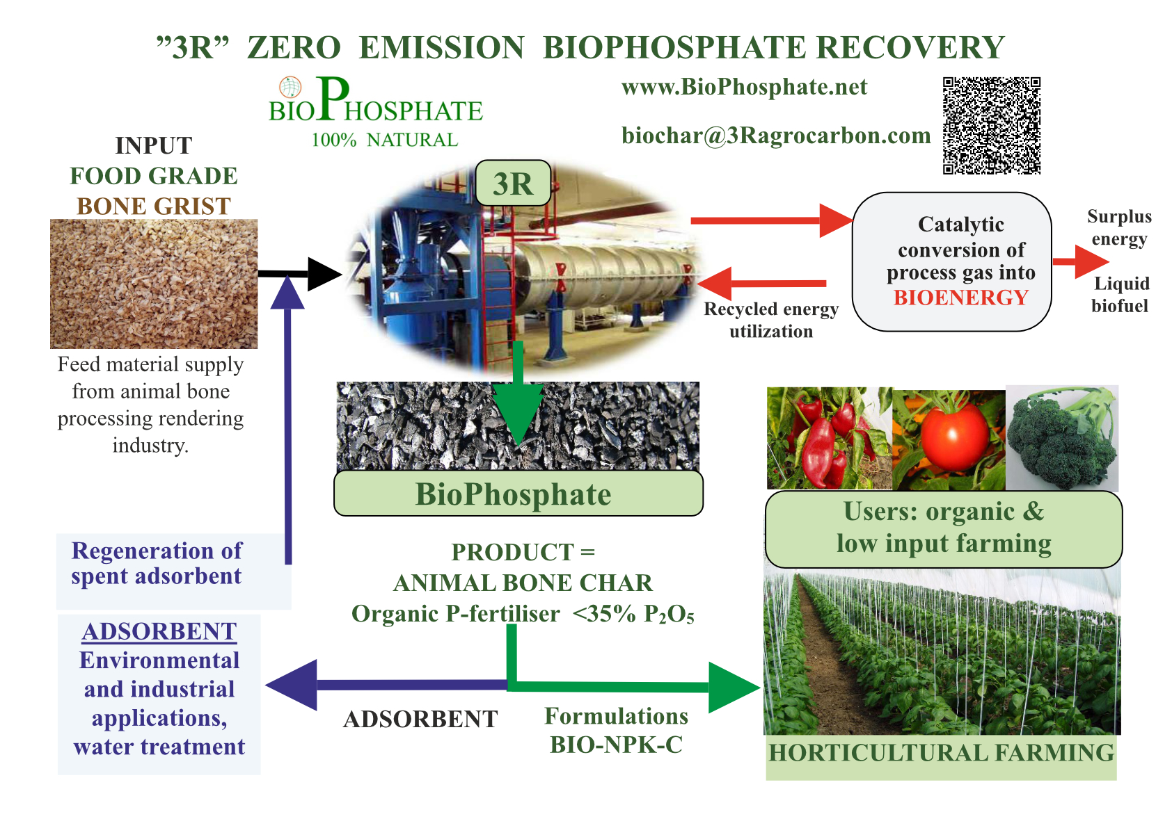 bone meal recycling